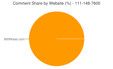 Comment Share 111-148-7600
